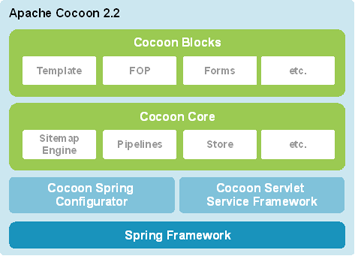 Apache Cocoon 2.2 Architecture